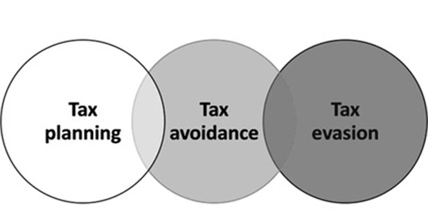 What Is Tax Evasion Tax Avoidance and Tax Planning