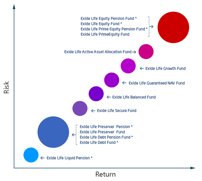 Investments funds overview - Exide Life Insurance