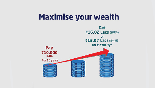 Know About Top Up Facility In Ulips